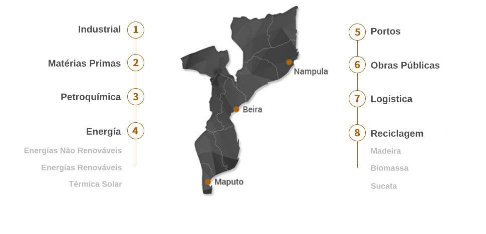 Sectors maps Mozelev in portugués cuadr.